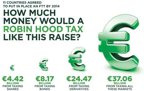How much money would a Robin Hood Tax raise?